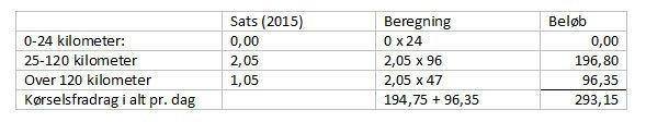 Kørselsfradrag aka befordringsfradrag, se satserne for 2015
